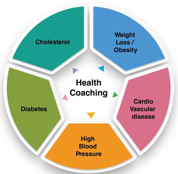 health-coaching